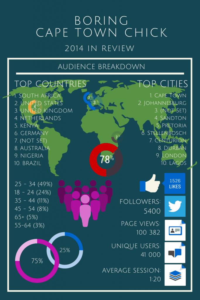 Boring Cape Town Chick 2014 Statistics