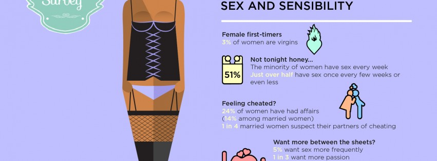 South African Female Nation Survey 2014 Results: